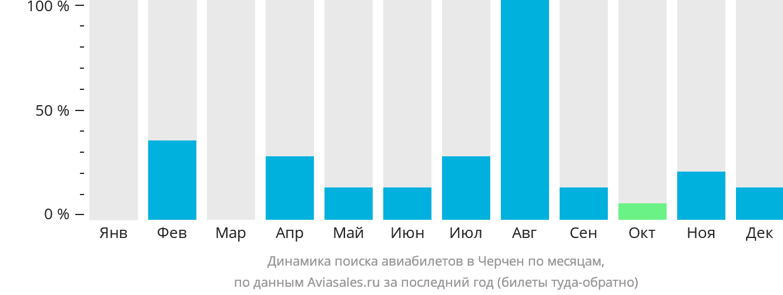 Динамика поиска авиабилетов в Черчен по месяцам