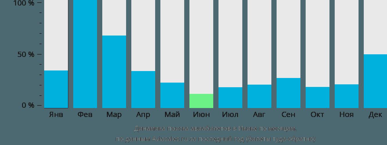 Динамика поиска авиабилетов в Икике по месяцам