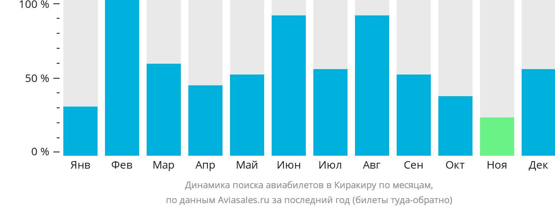 Динамика поиска авиабилетов в Киракиру по месяцам