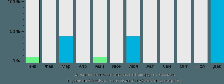 Динамика поиска авиабилетов Ишурди по месяцам