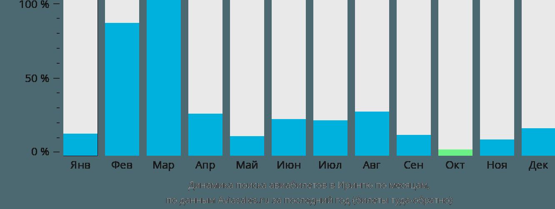 Динамика поиска авиабилетов в Ирингю по месяцам