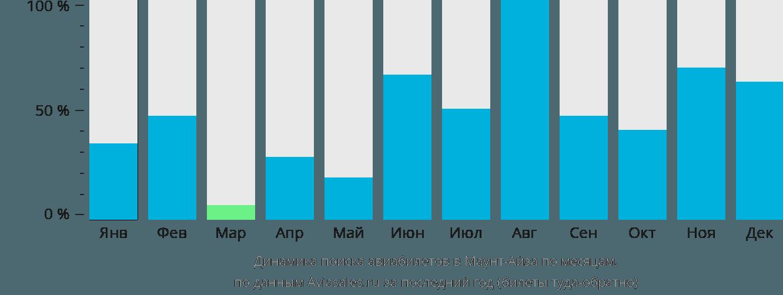 Динамика поиска авиабилетов в Маунт-Айза по месяцам