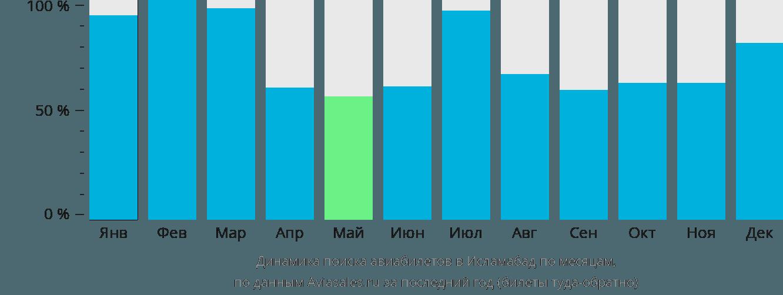 Динамика поиска авиабилетов в Исламабад по месяцам