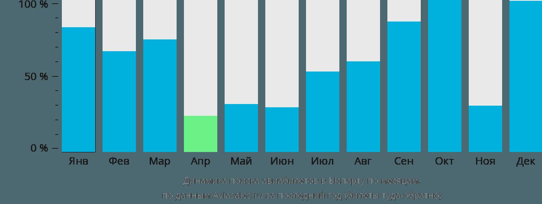 Динамика поиска авиабилетов в Ыспарту по месяцам