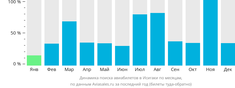 Динамика поиска авиабилетов Ишигаки по месяцам