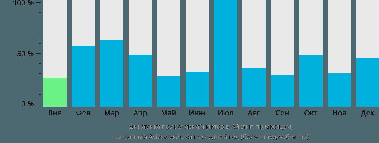 Динамика поиска авиабилетов в Айлип по месяцам