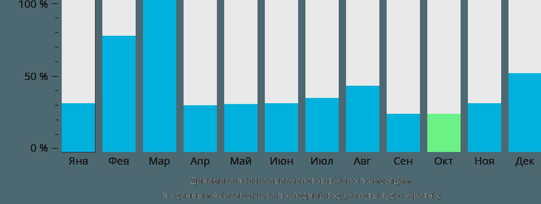 Динамика поиска авиабилетов в Хило по месяцам