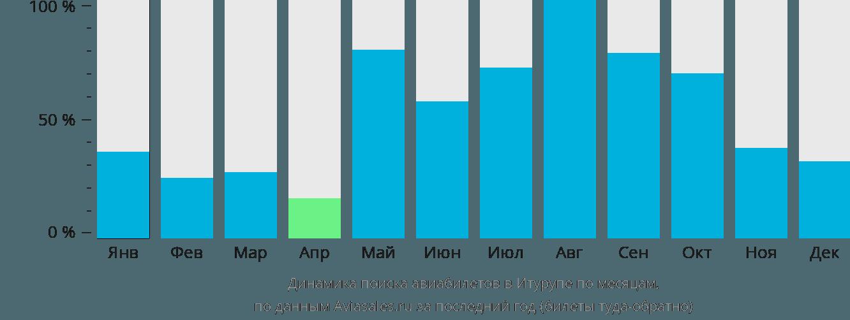 Динамика поиска авиабилетов в Итурупе по месяцам