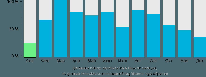 Динамика поиска авиабилетов в Ниуэ по месяцам