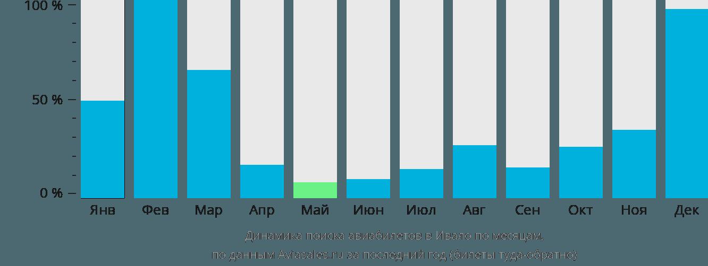 Динамика поиска авиабилетов в Ивало по месяцам