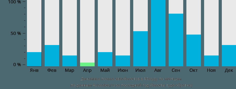Динамика поиска авиабилетов в Ивами по месяцам