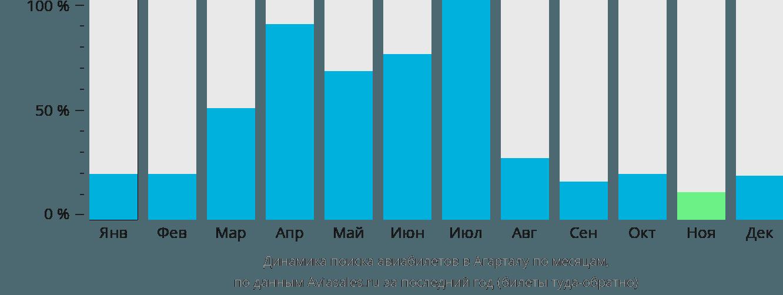 Динамика поиска авиабилетов в Агарталу по месяцам