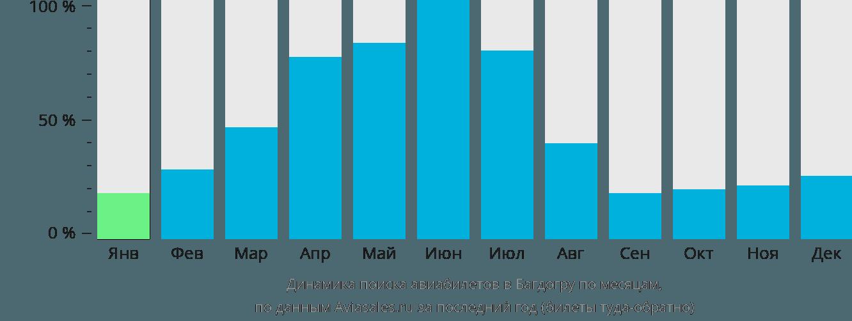 Динамика поиска авиабилетов в Багдогру по месяцам