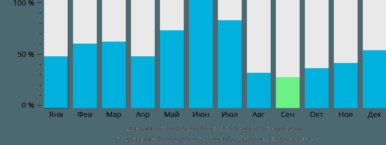 Динамика поиска авиабилетов в Чандигарх по месяцам