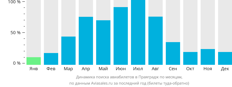 Динамика поиска авиабилетов в Аллахабад по месяцам