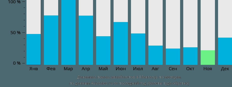 Динамика поиска авиабилетов в Мангалур по месяцам