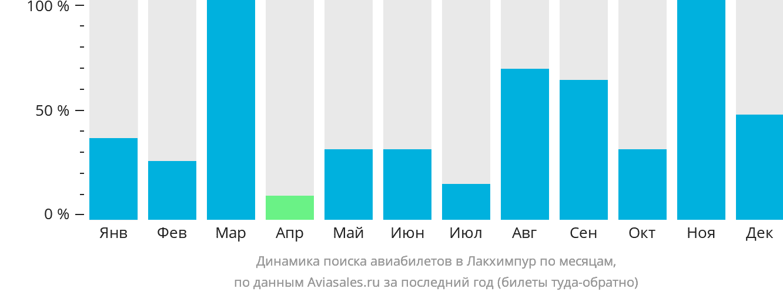 Динамика поиска авиабилетов в Лакхимпур по месяцам
