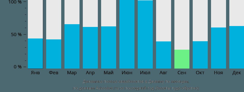 Динамика поиска авиабилетов в Джамму по месяцам