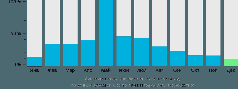 Динамика поиска авиабилетов в Лех по месяцам