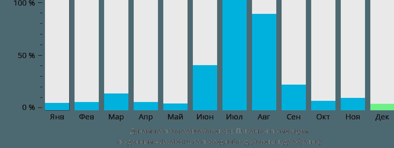 Динамика поиска авиабилетов в Патханкот по месяцам