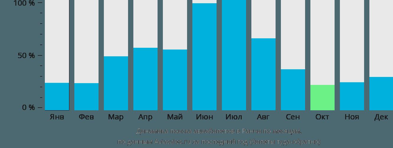 Динамика поиска авиабилетов Ранчи по месяцам