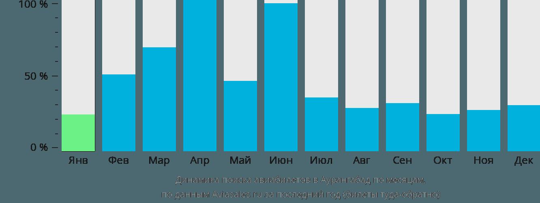 Динамика поиска авиабилетов в Аурангабад по месяцам