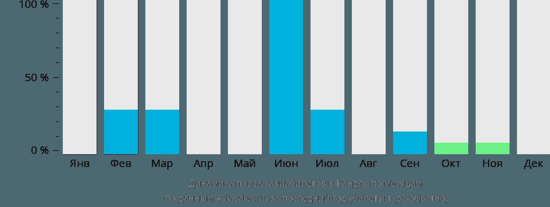 Динамика поиска авиабилетов Кандла по месяцам