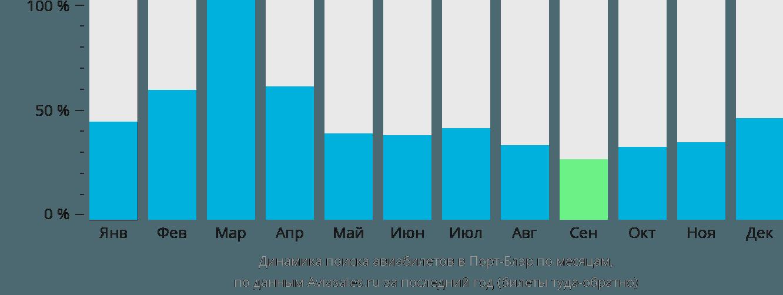 Динамика поиска авиабилетов в Порт-Блэр по месяцам