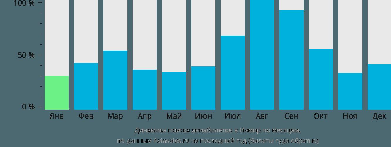 Динамика поиска авиабилетов в Измир по месяцам