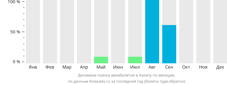Динамика поиска авиабилетов Халапа по месяцам