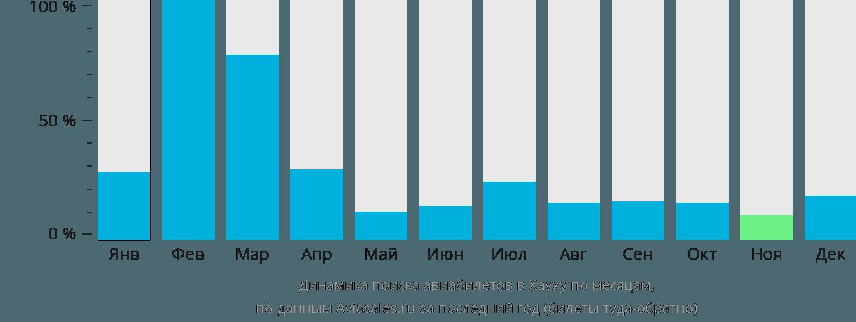 Динамика поиска авиабилетов в Хаухю по месяцам
