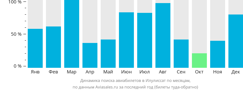 Динамика поиска авиабилетов Илулиссат по месяцам