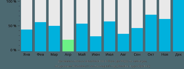 Динамика поиска авиабилетов в Жуис-ди-Фору по месяцам