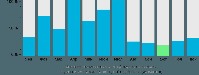 Динамика поиска авиабилетов в Джодхпур по месяцам