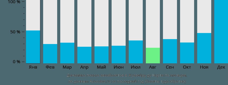 Динамика поиска авиабилетов Жуазейру-ду-Норти по месяцам