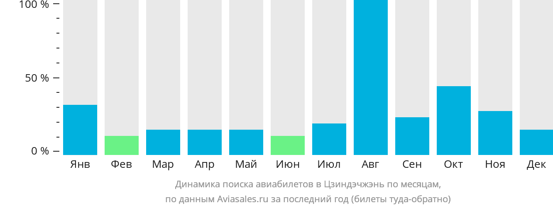 Динамика поиска авиабилетов в Цзиндэчжэнь по месяцам