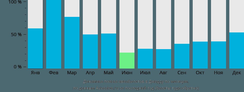 Динамика поиска авиабилетов в Джидду по месяцам