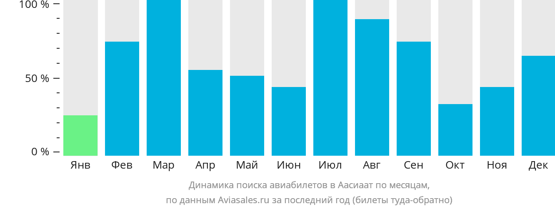 Динамика поиска авиабилетов в Аасиаат по месяцам