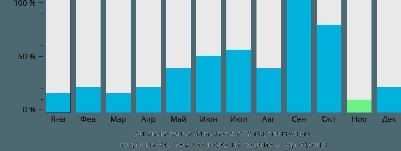 Динамика поиска авиабилетов в Паамиут по месяцам