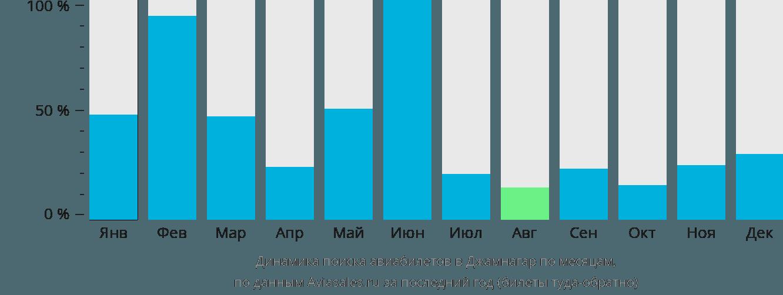 Динамика поиска авиабилетов в Джамнагар по месяцам