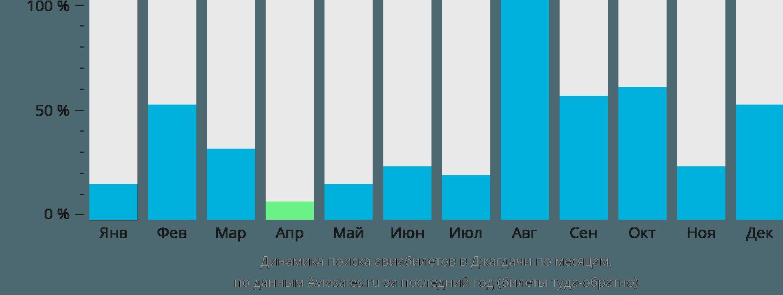 Динамика поиска авиабилетов Jiagedaqi по месяцам