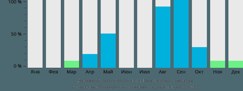 Динамика поиска авиабилетов Кекертарсуак по месяцам