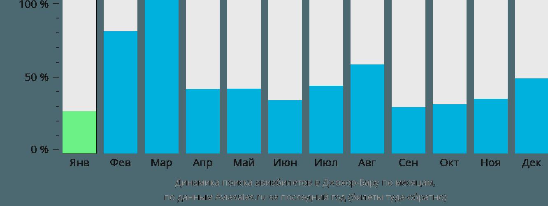 Динамика поиска авиабилетов в Джохор-Бару по месяцам