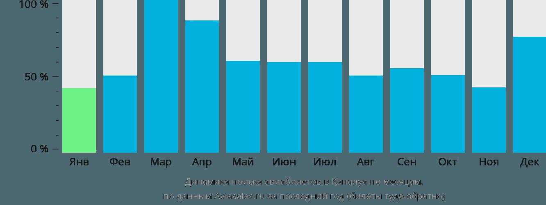 Динамика поиска авиабилетов Лахайна по месяцам