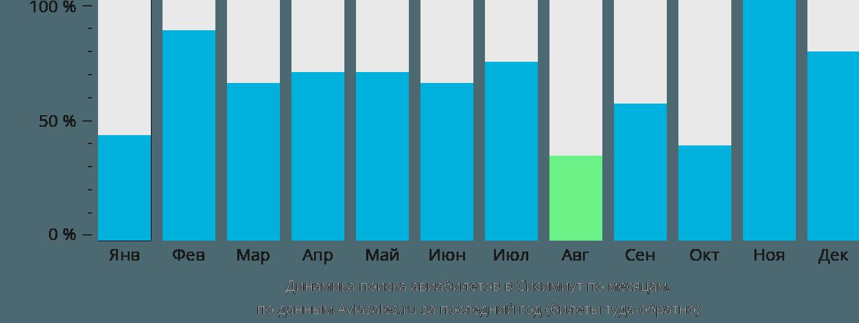 Динамика поиска авиабилетов в Сисимиут по месяцам