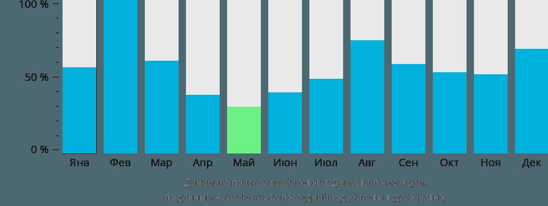 Динамика поиска авиабилетов в Джибути по месяцам