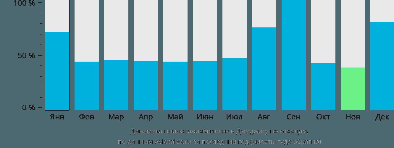 Динамика поиска авиабилетов в Джиджигу по месяцам