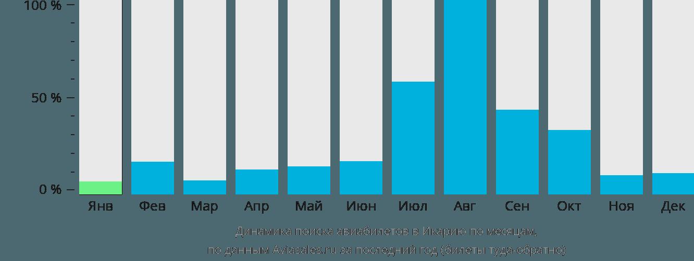 Динамика поиска авиабилетов в Икарию по месяцам
