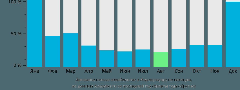 Динамика поиска авиабилетов в Жерикоакоару по месяцам
