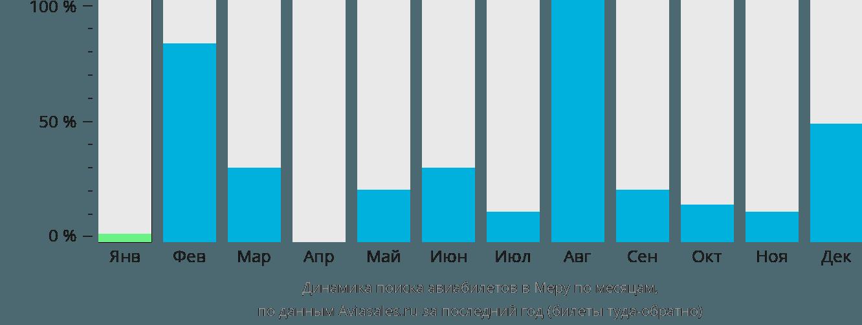 Динамика поиска авиабилетов Meru-Kinna по месяцам